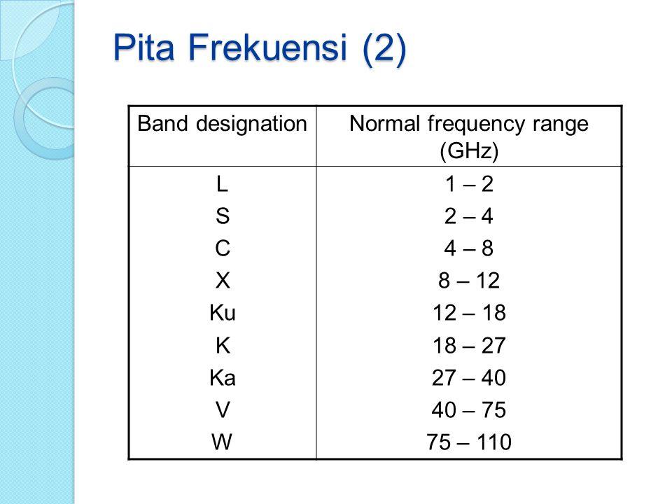 Pita Frekuensi (2) Band designationNormal frequency range (GHz) L S C X Ku K Ka V W 1 – 2 2 – 4 4 – 8 8 – 12 12 – 18 18 – 27 27 – 40 40 – 75 75 – 110