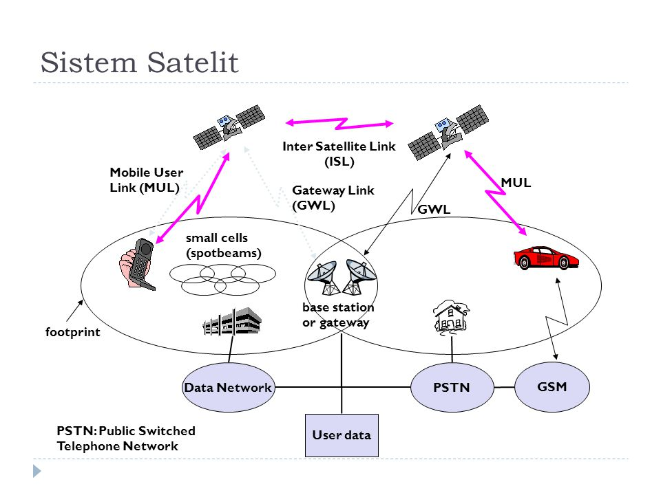 Sistem Satelit base station or gateway Inter Satellite Link (ISL) Mobile User Link (MUL) Gateway Link (GWL) footprint small cells (spotbeams) User data PSTNData Network GSM GWL MUL PSTN: Public Switched Telephone Network