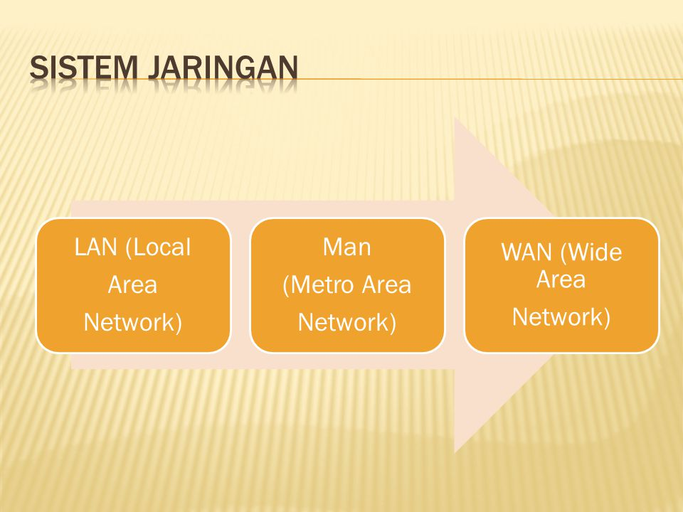 LAN (Local Area Network) Man (Metro Area Network) WAN (Wide Area Network)