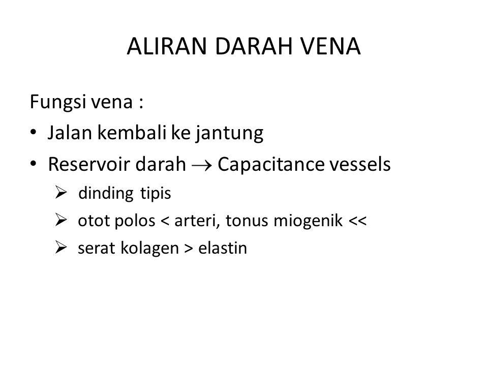 ALIRAN DARAH VENA Fungsi vena : Jalan kembali ke jantung Reservoir darah  Capacitance vessels  dinding tipis  otot polos < arteri, tonus miogenik <