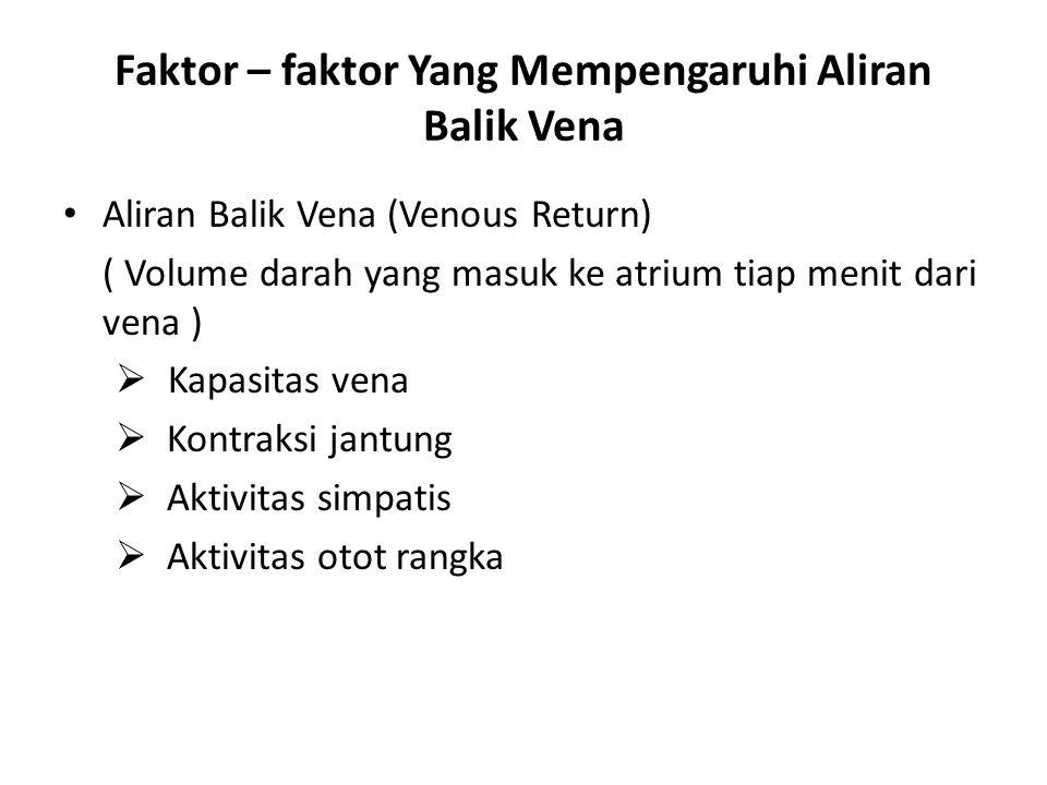 Faktor – faktor Yang Mempengaruhi Aliran Balik Vena Aliran Balik Vena (Venous Return) ( Volume darah yang masuk ke atrium tiap menit dari vena )  Kap