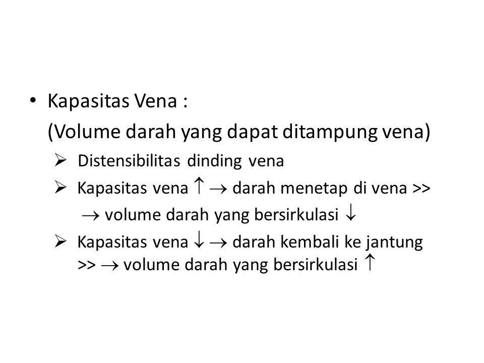 Kapasitas Vena : (Volume darah yang dapat ditampung vena)  Distensibilitas dinding vena  Kapasitas vena   darah menetap di vena >>  volume darah