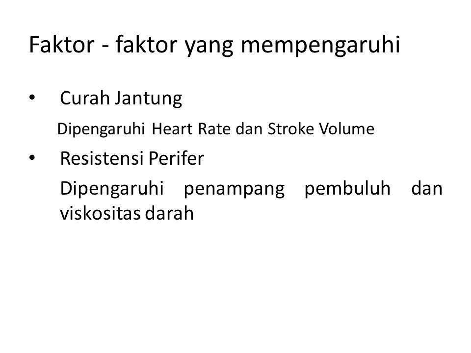 Faktor - faktor yang mempengaruhi Curah Jantung Dipengaruhi Heart Rate dan Stroke Volume Resistensi Perifer Dipengaruhi penampang pembuluh dan viskosi