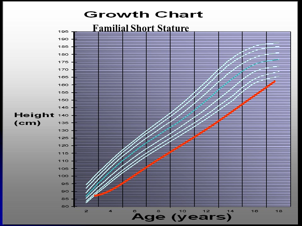 Soal Data anak lelaki Data anak lelaki usia 7tahun 4 bulan : 110 cm; bone age 5 tahun usia 7tahun 4 bulan : 110 cm; bone age 5 tahun usia 8 tahun : 114 cm; bone age; 6 tahun usia 8 tahun : 114 cm; bone age; 6 tahun usia 9 tahun 6 bulan : 122 cm; bone age 7 tahun usia 9 tahun 6 bulan : 122 cm; bone age 7 tahun Tinggi ayah 172 cm, tinggi ibu 166 cm Tinggi ayah 172 cm, tinggi ibu 166 cm Ibu menarche 15 tahun EVALUASI PERTUMBUHAN ANAK INI.