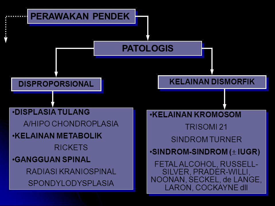 PERAWAKAN PENDEK PATOLOGIS KELAINAN DISMORFIK DISPROPORSIONAL DISPLASIA TULANG A/HIPO CHONDROPLASIA KELAINAN METABOLIK RICKETS GANGGUAN SPINAL RADIASI KRANIOSPINAL SPONDYLODYSPLASIA DISPLASIA TULANG A/HIPO CHONDROPLASIA KELAINAN METABOLIK RICKETS GANGGUAN SPINAL RADIASI KRANIOSPINAL SPONDYLODYSPLASIA KELAINAN KROMOSOM TRISOMI 21 SINDROM TURNER SINDROM-SINDROM (  IUGR) FETAL ALCOHOL, RUSSELL- SILVER, PRADER-WILLI, NOONAN, SECKEL, de LANGE, LARON, COCKAYNE dll KELAINAN KROMOSOM TRISOMI 21 SINDROM TURNER SINDROM-SINDROM (  IUGR) FETAL ALCOHOL, RUSSELL- SILVER, PRADER-WILLI, NOONAN, SECKEL, de LANGE, LARON, COCKAYNE dll