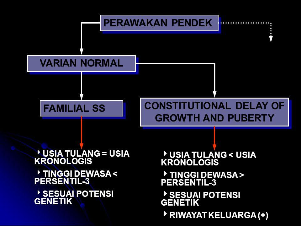 PERAWAKAN PENDEK VARIAN NORMAL FAMILIAL SS CONSTITUTIONAL DELAY OF GROWTH AND PUBERTY  USIA TULANG = USIA KRONOLOGIS  TINGGI DEWASA < PERSENTIL-3  SESUAI POTENSI GENETIK  USIA TULANG < USIA KRONOLOGIS  TINGGI DEWASA > PERSENTIL-3  SESUAI POTENSI GENETIK  RIWAYAT KELUARGA (+)