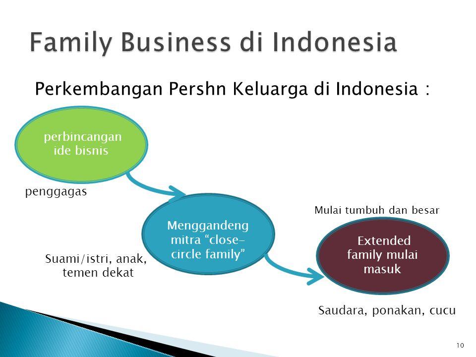 Perkembangan Pershn Keluarga di Indonesia : 10 perbincangan ide bisnis Menggandeng mitra close- circle family Extended family mulai masuk Mulai tumbuh dan besar penggagas Suami/istri, anak, temen dekat Saudara, ponakan, cucu