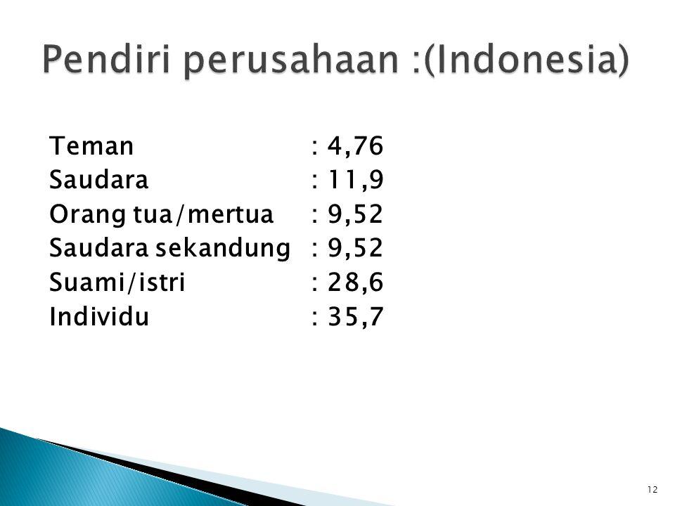 12 Teman : 4,76 Saudara: 11,9 Orang tua/mertua: 9,52 Saudara sekandung: 9,52 Suami/istri: 28,6 Individu: 35,7