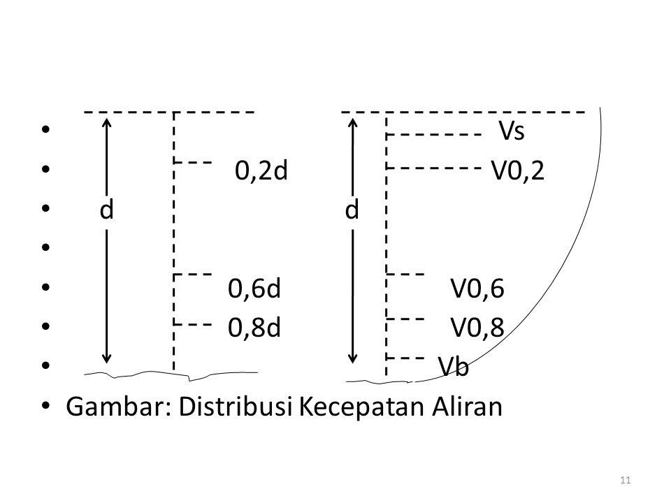 Vs 0,2d V0,2 d d 0,6d V0,6 0,8d V0,8 Vb Gambar: Distribusi Kecepatan Aliran 11