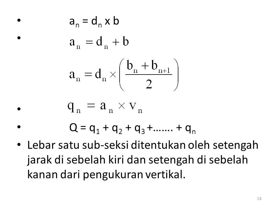 a n = d n x b Q = q 1 + q 2 + q 3 +……. + q n Lebar satu sub-seksi ditentukan oleh setengah jarak di sebelah kiri dan setengah di sebelah kanan dari pe
