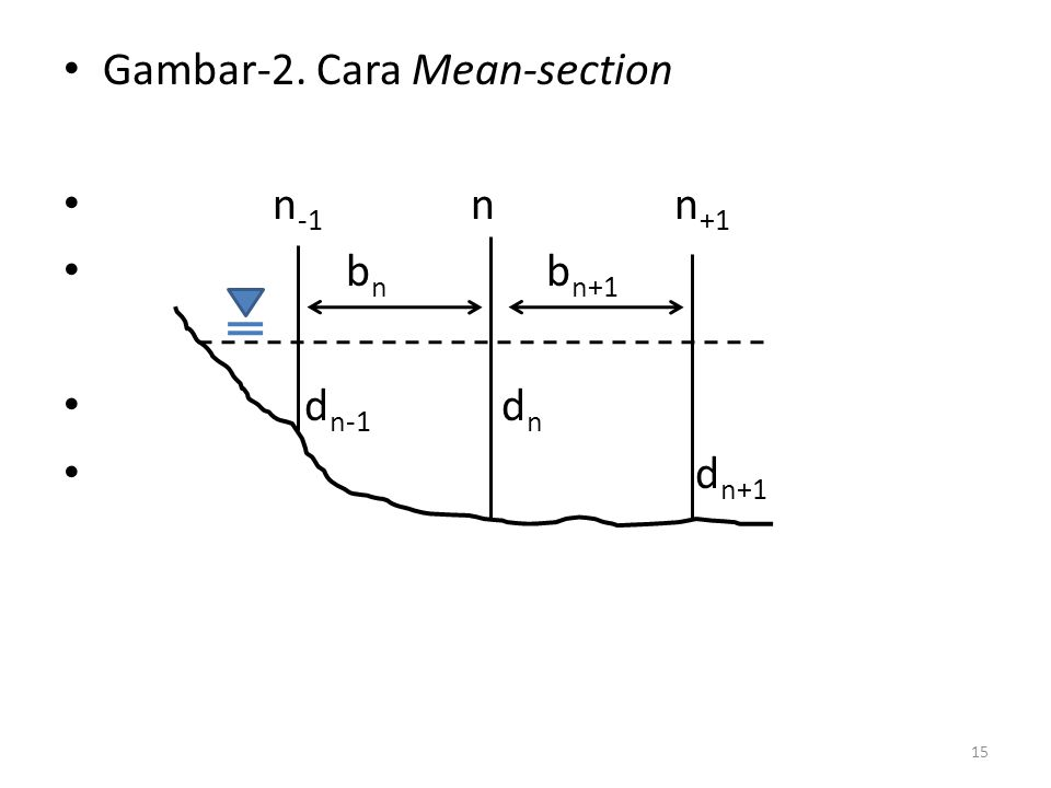 Gambar-2. Cara Mean-section n -1 n n +1 b n b n+1 d n-1 d n d n+1 15
