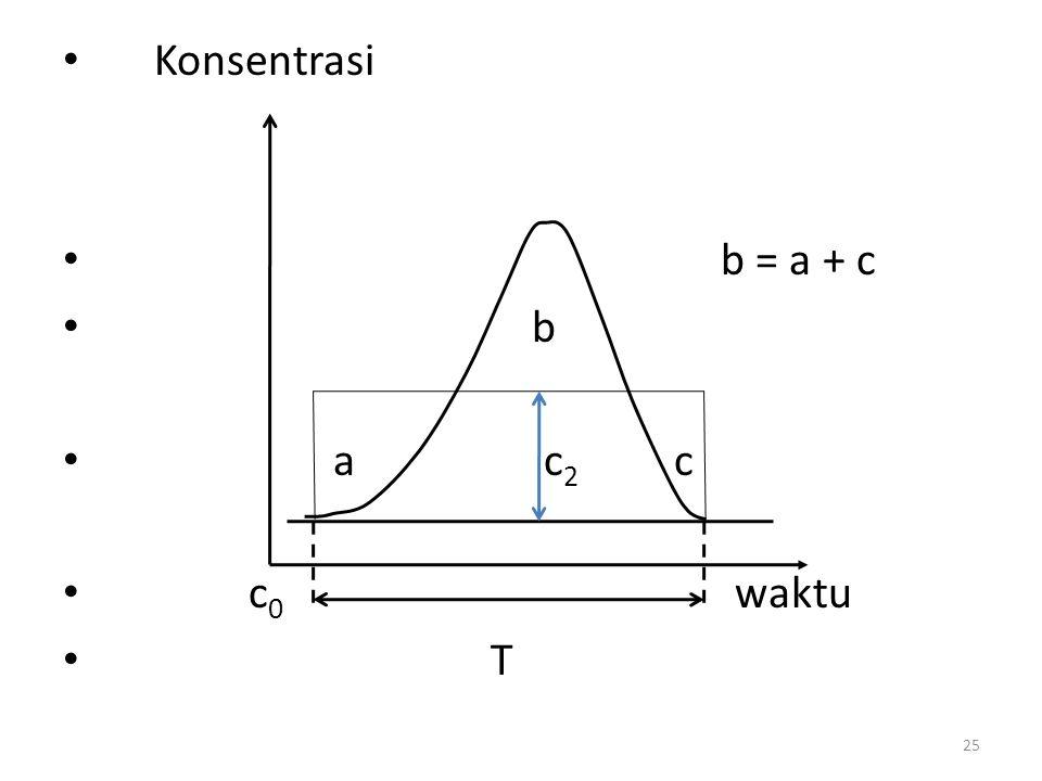 Konsentrasi b = a + c b a c 2 c c 0 waktu T 25