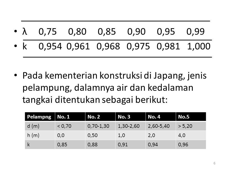 λ 0,75 0,80 0,85 0,90 0,95 0,99 k 0,954 0,961 0,968 0,975 0,981 1,000 Pada kementerian konstruksi di Japang, jenis pelampung, dalamnya air dan kedalam