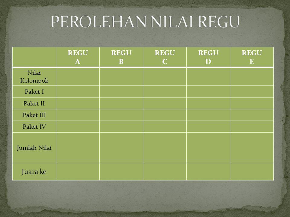 REGU A REGU B REGU C REGU D REGU E Nilai Kelompok Paket I Paket II Paket III Paket IV Jumlah Nilai Juara ke