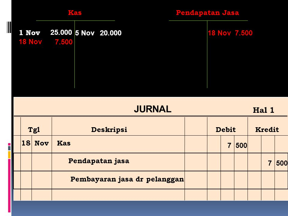 Ref Post JURNAL TglDeskripsiDebitKredit Hal 1 18NovKas Pendapatan jasa Pembayaran jasa dr pelanggan 7 500 Pendapatan Jasa 7.500 18 Nov Kas 20.0005 Nov 25.000 1 Nov