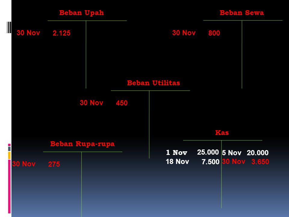 Beban Upah 2.125 30 Nov Beban Sewa 800 30 Nov Beban Rupa-rupa 275 30 Nov Beban Utilitas 450 30 Nov 3.650 30 Nov 7.500 18 Nov Kas 20.0005 Nov 25.000 1 Nov