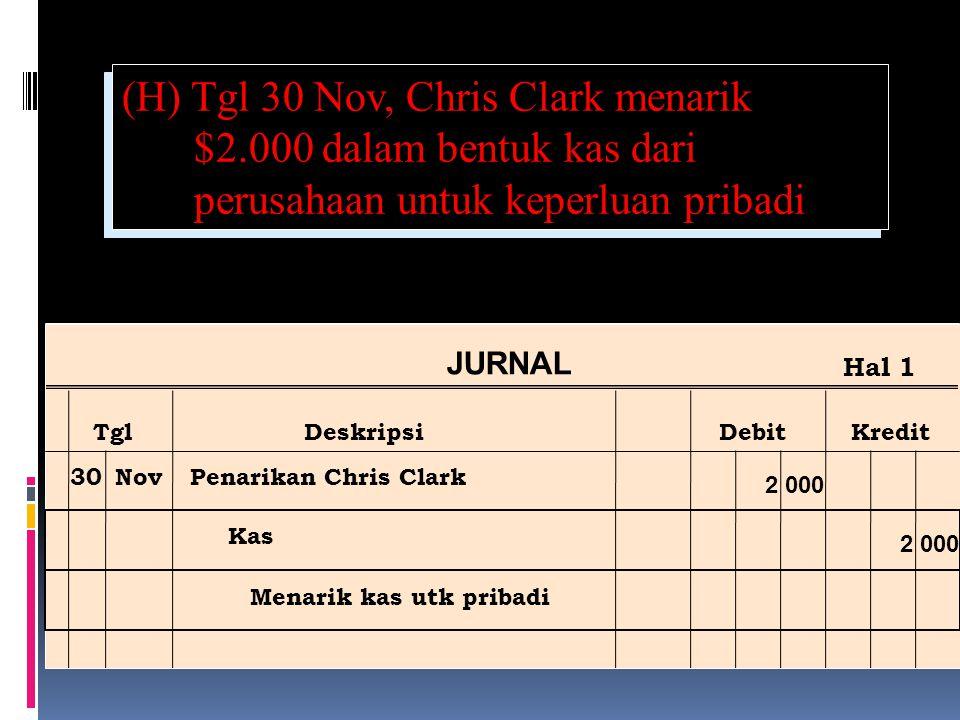(H) Tgl 30 Nov, Chris Clark menarik $2.000 dalam bentuk kas dari perusahaan untuk keperluan pribadi Ref Post JURNAL TglDeskripsiDebitKredit Hal 1 30NovPenarikan Chris Clark Kas Menarik kas utk pribadi 2 000