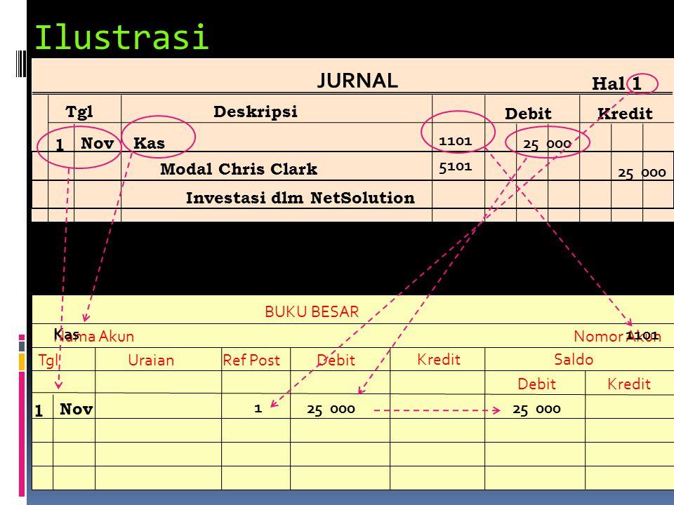Ilustrasi BUKU BESAR Nama Akun TglUraianRef PostDebit KreditSaldo DebitKredit Nomor Akun Kas JURNAL TglDeskripsi DebitKredit Hal 1 1 NovKas Modal Chri