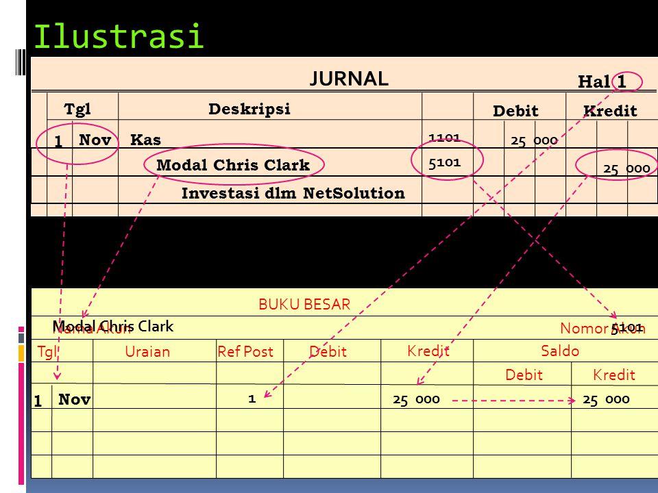 Ilustrasi BUKU BESAR Nama Akun TglUraianRef PostDebit KreditSaldo DebitKredit Nomor Akun Modal Chris Clark JURNAL TglDeskripsi DebitKredit Hal 1 1 Nov