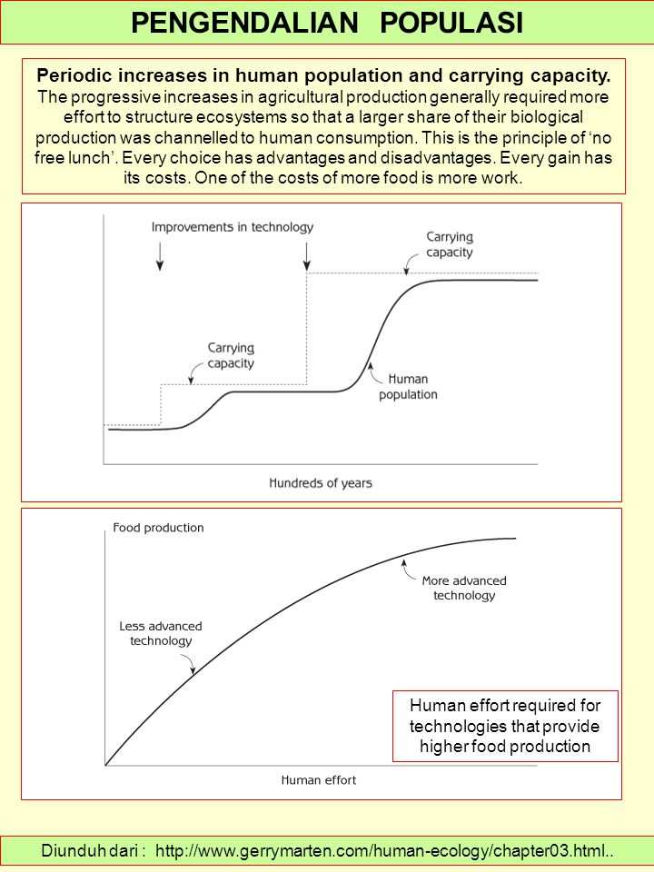 Diunduh dari : http://www.gerrymarten.com/human-ecology/chapter03.html.. PENGENDALIAN POPULASI Periodic increases in human population and carrying cap