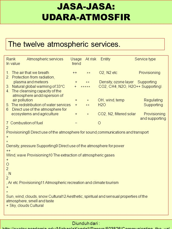 Diunduh dari : http://exeter.academia.edu/MichaelaKendall/Papers/503826/Communicating_the_val ue_of_atmospheric_services.. JASA-JASA: UDARA-ATMOSFIR T