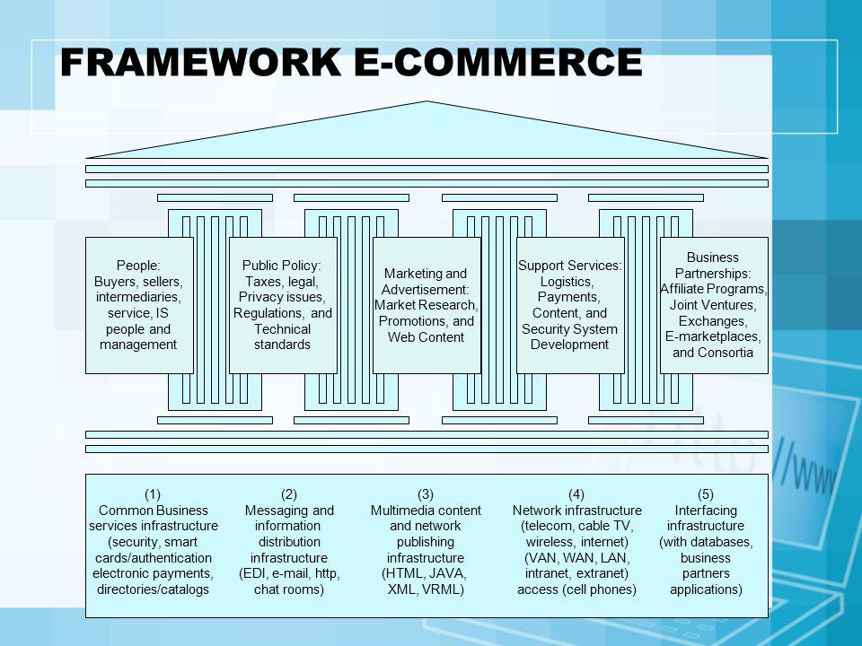 5 area (pilar) pendukung atau yang disebut sebagai Framework E-commerce: 1.People : penjual, pembeli, perantara, Spesialis S.I., staff lain, dan pihak-pihak lain yang termasuk dalam area pendukung utama.