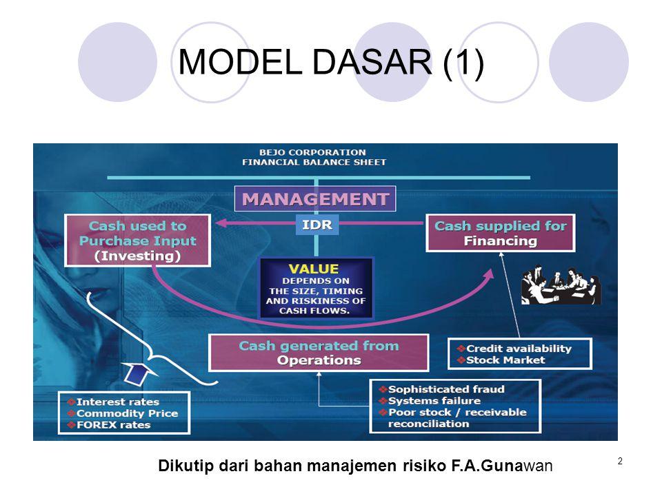 MODEL DASAR (1) 2 Dikutip dari bahan manajemen risiko F.A.Gunawan