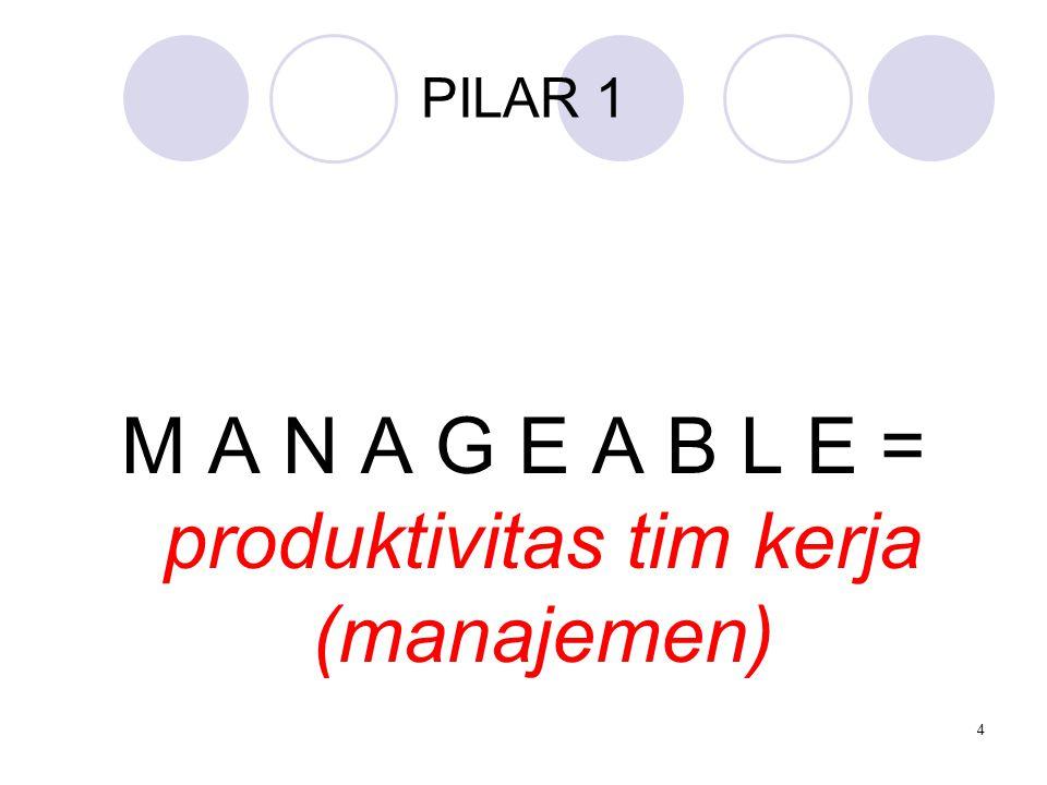 PILAR 1 M A N A G E A B L E = produktivitas tim kerja (manajemen) 4
