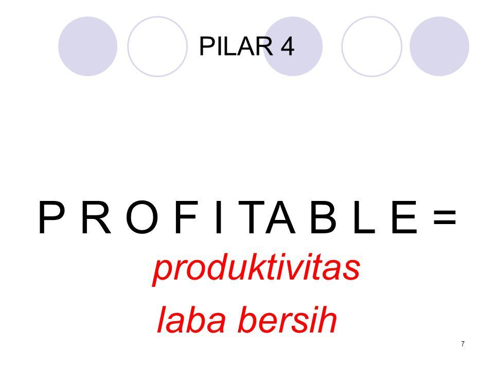 PILAR 4 P R O F I TA B L E = produktivitas laba bersih 7