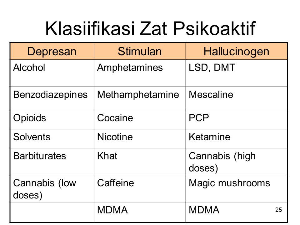 Klasiifikasi Zat Psikoaktif DepresanStimulanHallucinogen AlcoholAmphetaminesLSD, DMT BenzodiazepinesMethamphetamineMescaline OpioidsCocainePCP SolventsNicotineKetamine BarbituratesKhatCannabis (high doses) Cannabis (low doses) CaffeineMagic mushrooms MDMA 25