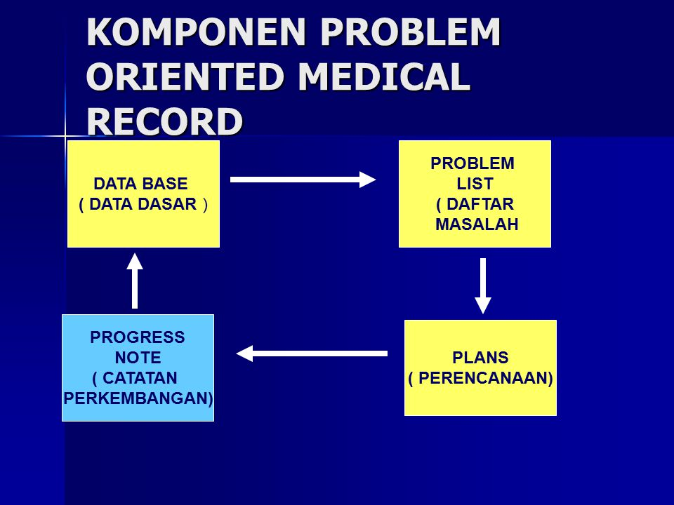 KOMPONEN PROBLEM ORIENTED MEDICAL RECORD DATA BASE ( DATA DASAR ) PROBLEM LIST ( DAFTAR MASALAH PROGRESS NOTE ( CATATAN PERKEMBANGAN) PLANS ( PERENCAN