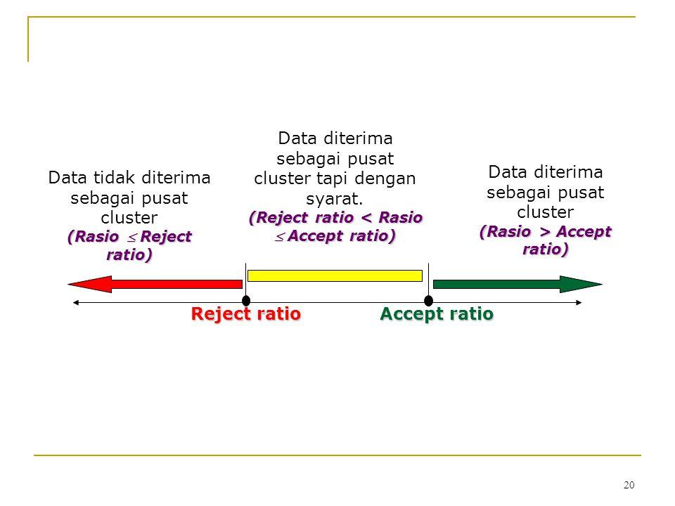 20 Accept ratio Reject ratio Data diterima sebagai pusat cluster (Rasio > Accept ratio) Data diterima sebagai pusat cluster tapi dengan syarat. (Rejec