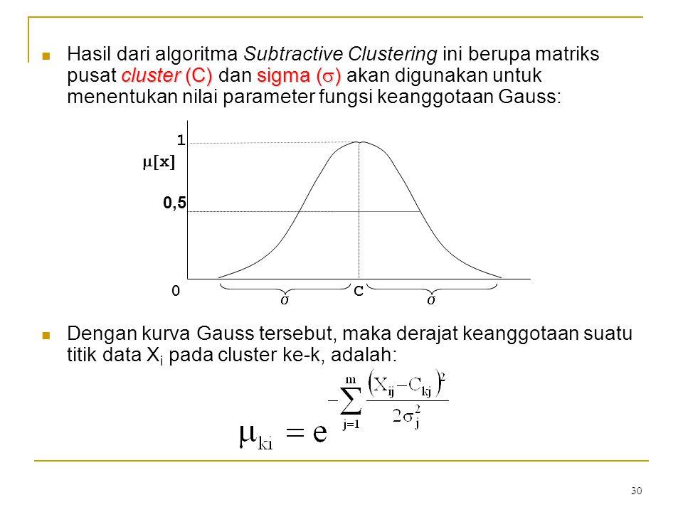 30 cluster (C)sigma (  ) Hasil dari algoritma Subtractive Clustering ini berupa matriks pusat cluster (C) dan sigma (  ) akan digunakan untuk menent