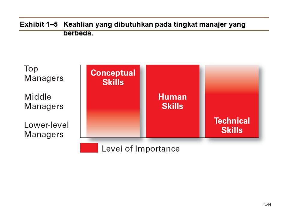 1–11 Exhibit 1–5Keahlian yang dibutuhkan pada tingkat manajer yang berbeda.