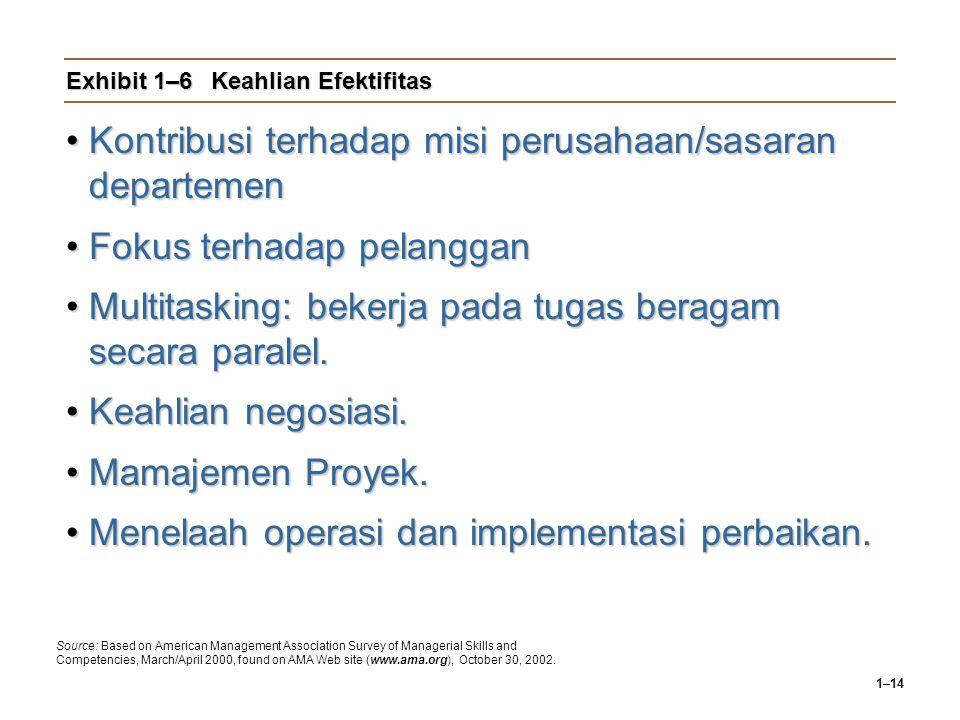 1–14 Exhibit 1–6Keahlian Efektifitas Kontribusi terhadap misi perusahaan/sasaran departemenKontribusi terhadap misi perusahaan/sasaran departemen Fokus terhadap pelangganFokus terhadap pelanggan Multitasking: bekerja pada tugas beragam secara paralel.Multitasking: bekerja pada tugas beragam secara paralel.