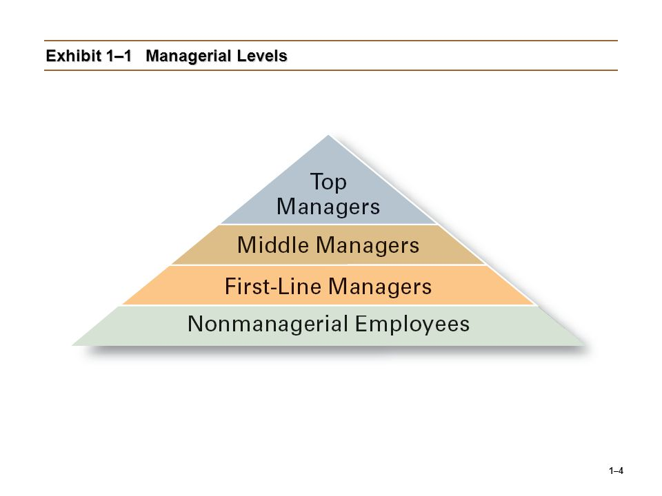 1–15 Exhibit 1–6Keahlian Efektifitas (cont'd) Source: Based on American Management Association Survey of Managerial Skills and Competencies, March/April 2000, found on AMA Web site (www.ama.org), October 30, 2002.