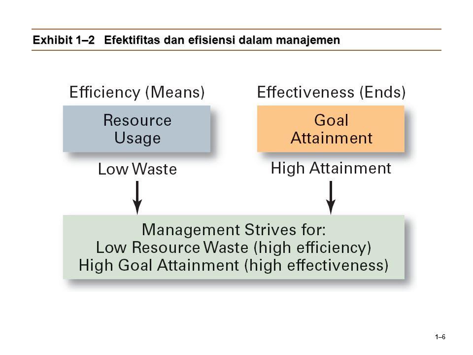 1–6 Exhibit 1–2Efektifitas dan efisiensi dalam manajemen