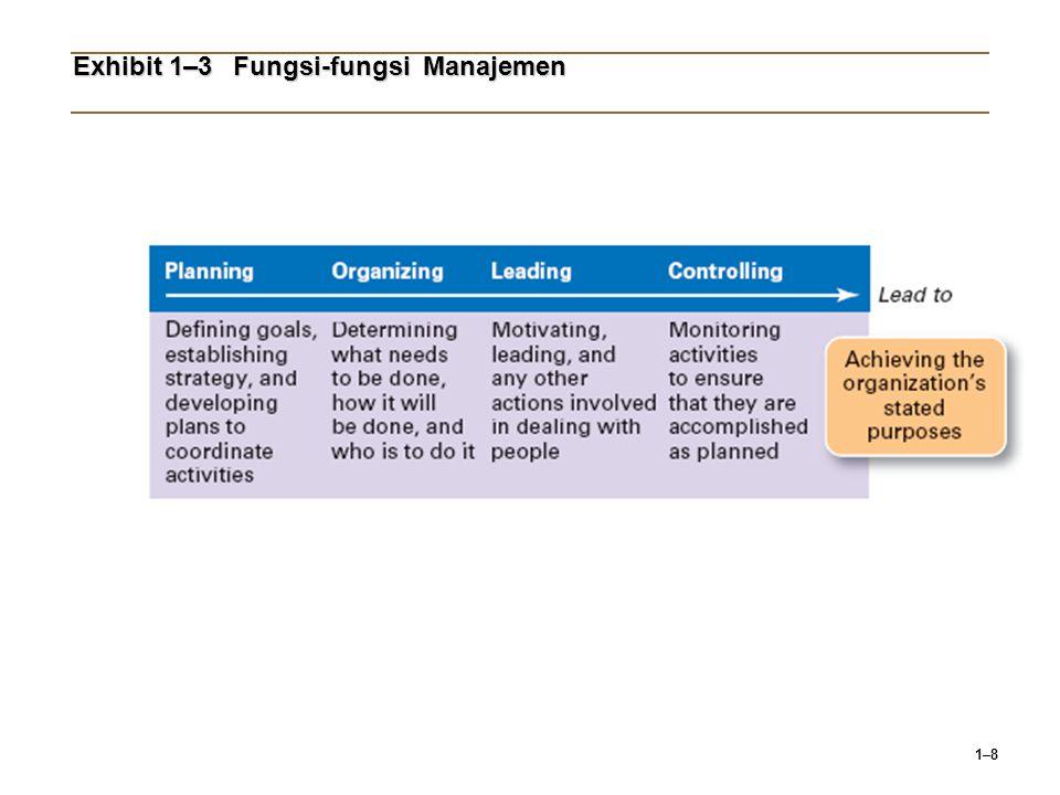 1–8 Exhibit 1–3Fungsi-fungsi Manajemen
