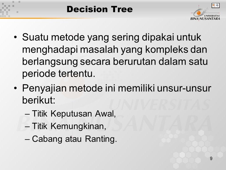9 Decision Tree Suatu metode yang sering dipakai untuk menghadapi masalah yang kompleks dan berlangsung secara berurutan dalam satu periode tertentu.