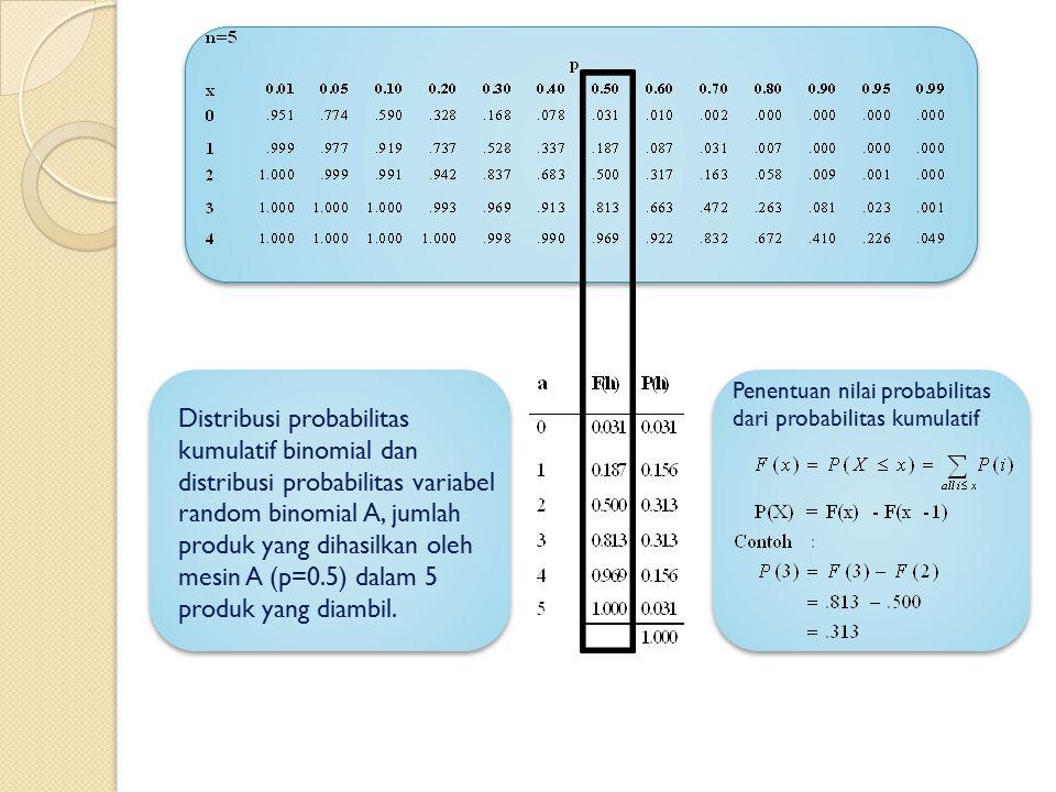 Distribusi probabilitas kumulatif binomial dan distribusi probabilitas variabel random binomial A, jumlah produk yang dihasilkan oleh mesin A (p=0.5)