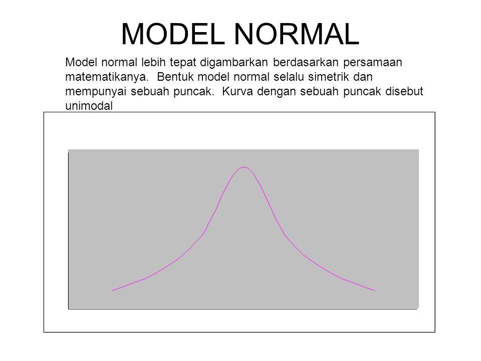 MODEL NORMAL Model normal lebih tepat digambarkan berdasarkan persamaan matematikanya. Bentuk model normal selalu simetrik dan mempunyai sebuah puncak