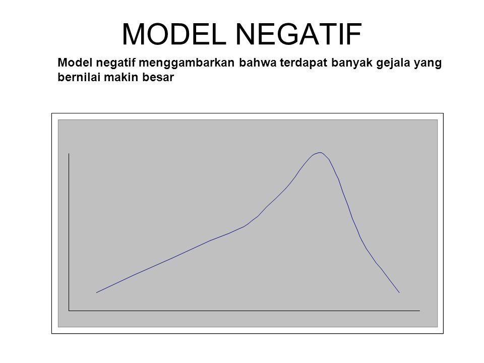 MODEL NEGATIF Model negatif menggambarkan bahwa terdapat banyak gejala yang bernilai makin besar