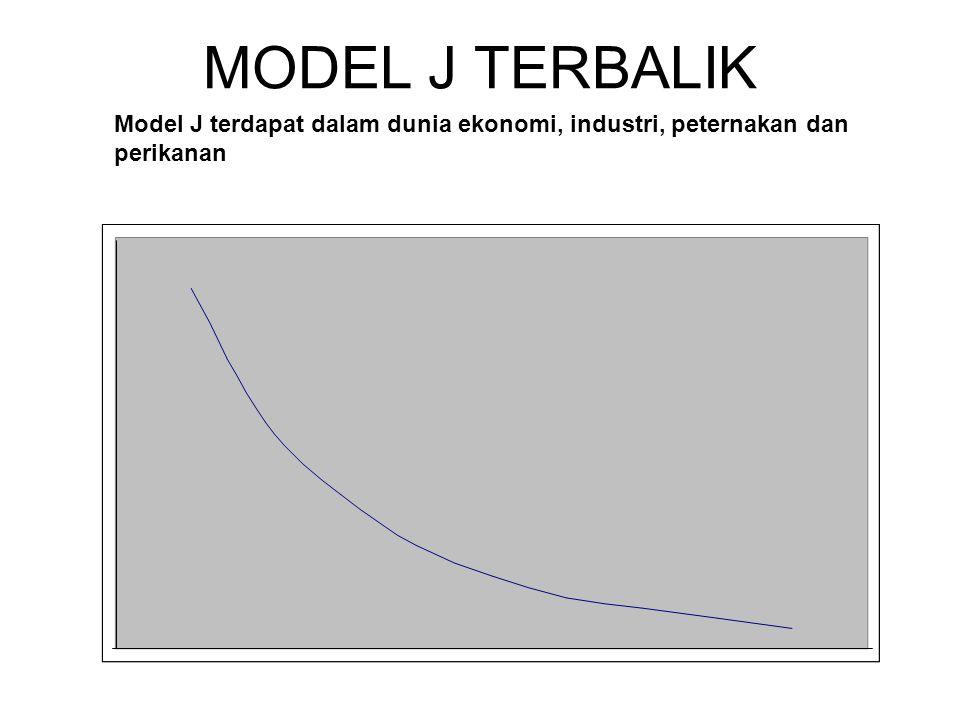 MODEL J TERBALIK Model J terdapat dalam dunia ekonomi, industri, peternakan dan perikanan