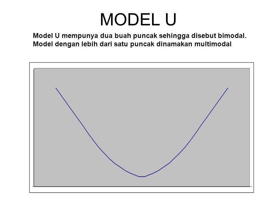 MODEL U Model U mempunya dua buah puncak sehingga disebut bimodal. Model dengan lebih dari satu puncak dinamakan multimodal