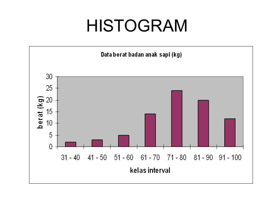 SOAL Terdapat data nilai statistik mahasiswa S-2 agribisnis UNS Cari distribusi frequensi Gambar histogram dan poligon frequensi