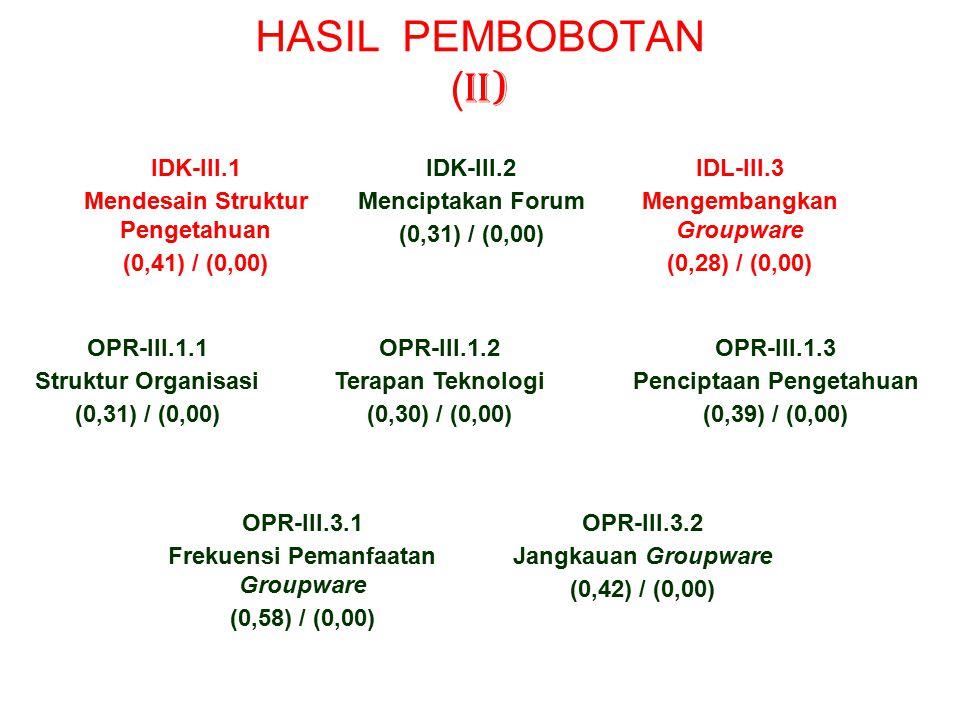 HASIL PEMBOBOTAN ( I) Pilar I Keahlian SDM (0,31) / (0,00) Pilar II Modal Intelektual (0,24) / (0,00) Pilar III Jaringan (0,16) / (0,00) Pilar IV Infrastruktur (0,16) / (0,00) Pilar V DataBase (0,13) /(0,00) OPR-I.1 Mengenali Para Ahli Internal (0,31) / (0,00) OPR-I.2 Menangkap Pengetahuan SDM (0,37) / (0,00) OPR-I.3 Mengenali/Mempertahankan Talenta SDM (0,32) / (0,00) OPR-II.1 Modal Internal (0,36) / (0,00) OPR-II.2 Modal Eksternal (0,18) / (0,00) OPR-II.3 Modal Sumberdaya Manusia (0,47) / (0,00)