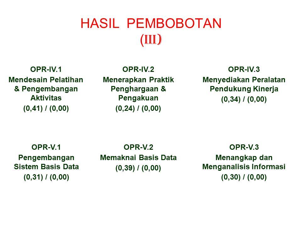 HASIL PEMBOBOTAN ( II) OPR-III.1.1 Struktur Organisasi (0,31) / (0,00) OPR-III.1.2 Terapan Teknologi (0,30) / (0,00) OPR-III.1.3 Penciptaan Pengetahuan (0,39) / (0,00) OPR-III.3.1 Frekuensi Pemanfaatan Groupware (0,58) / (0,00) OPR-III.3.2 Jangkauan Groupware (0,42) / (0,00) IDK-III.1 Mendesain Struktur Pengetahuan (0,41) / (0,00) IDK-III.2 Menciptakan Forum (0,31) / (0,00) IDL-III.3 Mengembangkan Groupware (0,28) / (0,00)