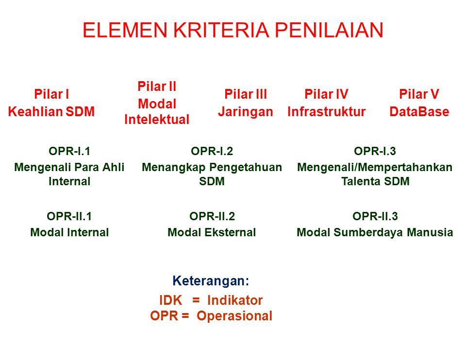 PILAR I PILAR II PILAR III PILAR IV PILAR V KRITERIA PENILAIAN
