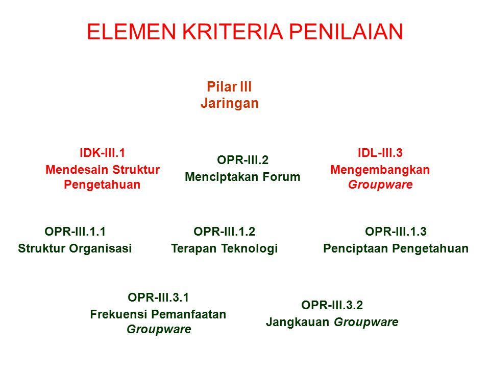 ELEMEN KRITERIA PENILAIAN Pilar I Keahlian SDM Pilar II Modal Intelektual Pilar III Jaringan Pilar IV Infrastruktur Pilar V DataBase OPR-I.1 Mengenali Para Ahli Internal OPR-I.2 Menangkap Pengetahuan SDM OPR-I.3 Mengenali/Mempertahankan Talenta SDM Keterangan: IDK = Indikator OPR = Operasional OPR-II.1 Modal Internal OPR-II.2 Modal Eksternal OPR-II.3 Modal Sumberdaya Manusia
