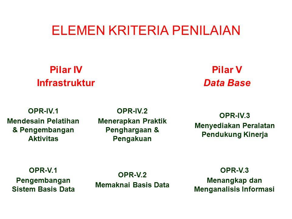 ELEMEN KRITERIA PENILAIAN OPR-III.1.1 Struktur Organisasi OPR-III.1.2 Terapan Teknologi OPR-III.1.3 Penciptaan Pengetahuan OPR-III.3.1 Frekuensi Pemanfaatan Groupware OPR-III.3.2 Jangkauan Groupware IDK-III.1 Mendesain Struktur Pengetahuan OPR-III.2 Menciptakan Forum IDL-III.3 Mengembangkan Groupware Pilar III Jaringan